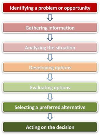 traditional problem solving model of consumer decision making Problem solving vs decision making the problem-solving model decision making and problem solving are critically important skill areas for.